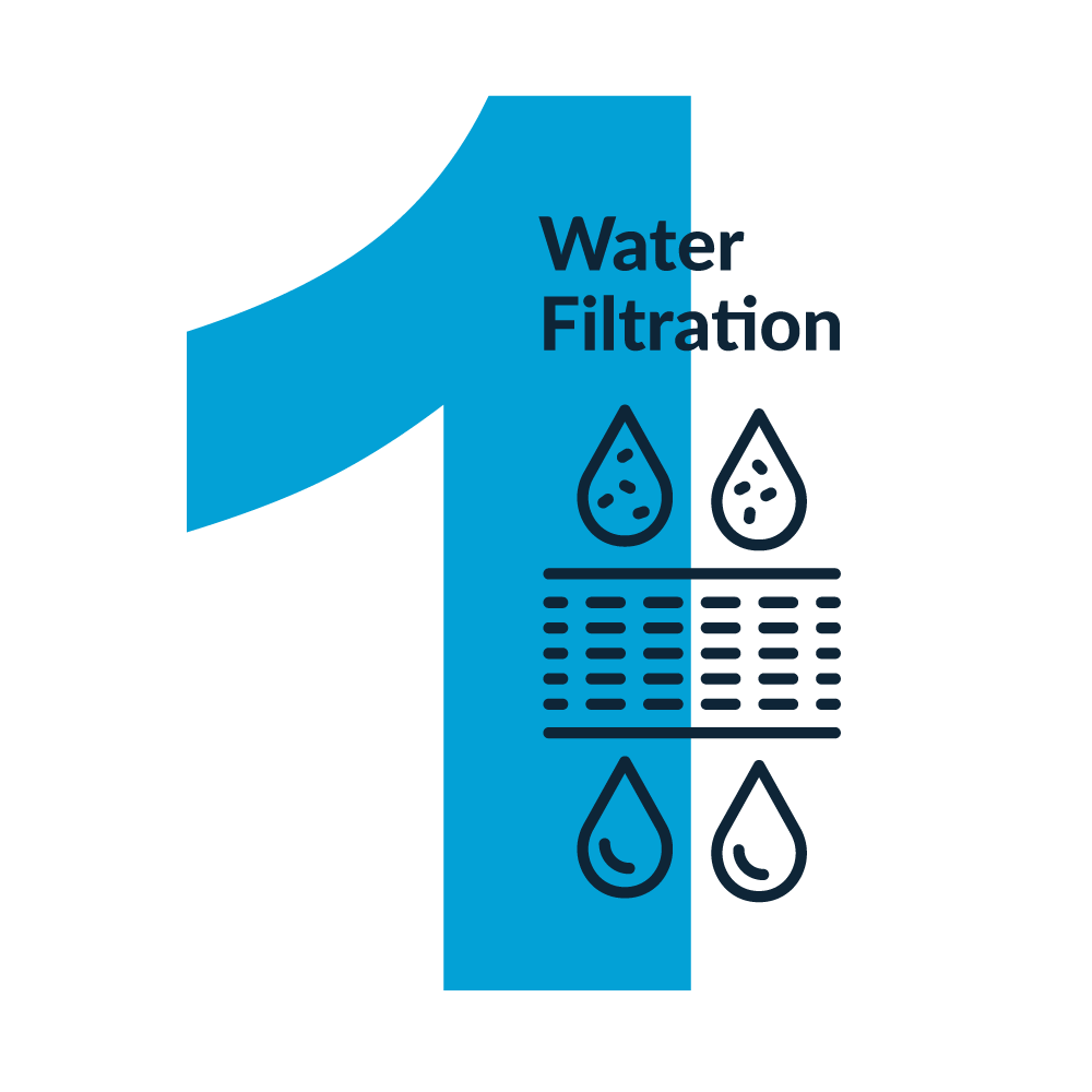 Big number one in blue with text Water Filtration and icon of water drops being cleaned by a water filter