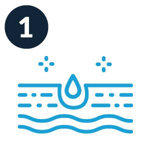 Hydration and moisturization